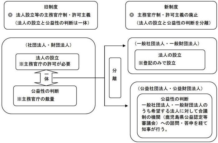 鹿児島県/新公益法人制度の概要