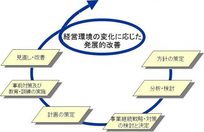 鹿児島県/中小企業のBCP(事業...