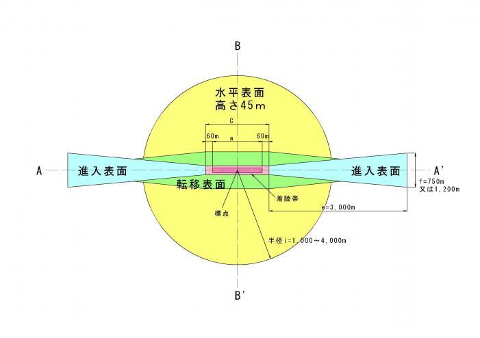 鹿児島県/空港の制限表面