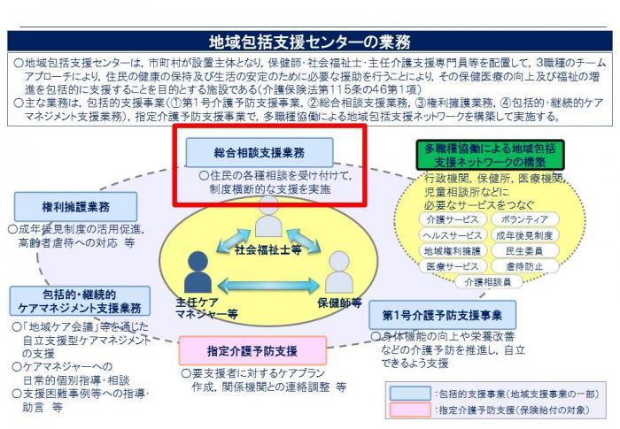 鹿児島県/認知症に関する身近な地域の相談窓口(地域包括支援センター)