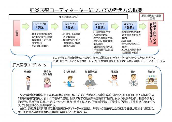 鹿児島県/肝炎医療コーディネーターについて