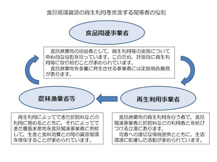 鹿児島県/食品リサイクル法につ...